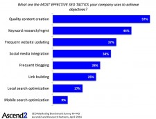 SURVEY SAYS: Quality content, posted frequently, is critical for getting traffic from Google and other search engines.